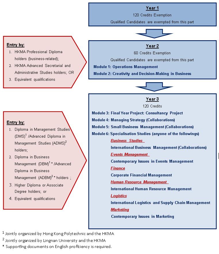 BA(Hons) Business Studies - Marketing (Part-time) - Hong