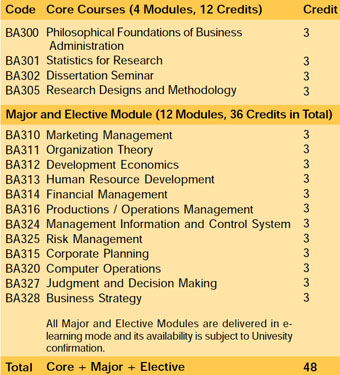 Dissertation Titles of PhD Grads, Doctoral Program - The Paul